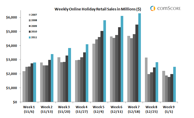 eCommerce Holiday Sales Trends 2007 to 2011