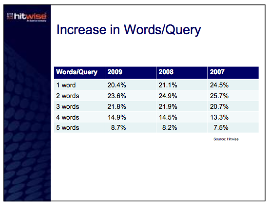 Number of Words per Query Going Up