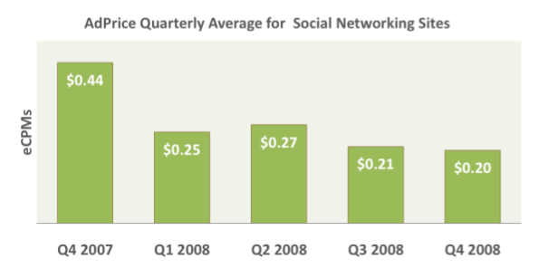 social networking CPM q4 pubmatic adprice index