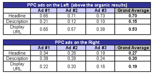 PPC Ad Eye Tracking Results