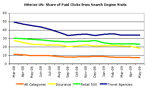 Paid Clicks Declining