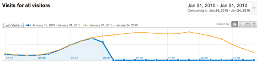 Google Analytics All Visits Comparison Graph