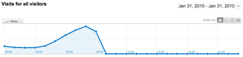 Google Analytics Traffic Graph