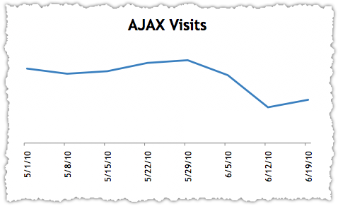 Google AJAX Visits