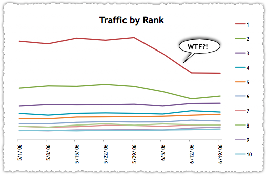 Google AJAX Traffic by Rank