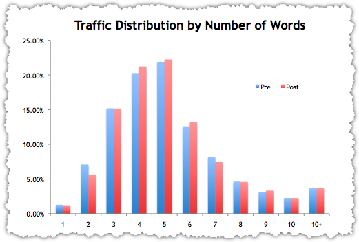 Word Count Traffic Distribution