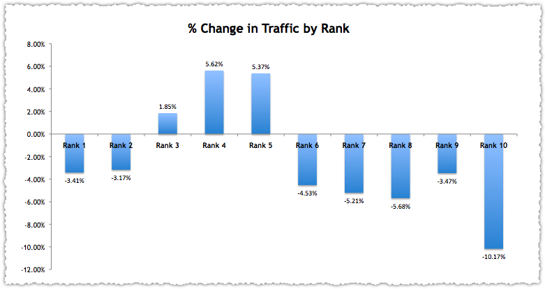 Google Instant Traffic by Rank
