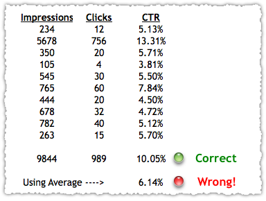 Don't Average Click Through Rate