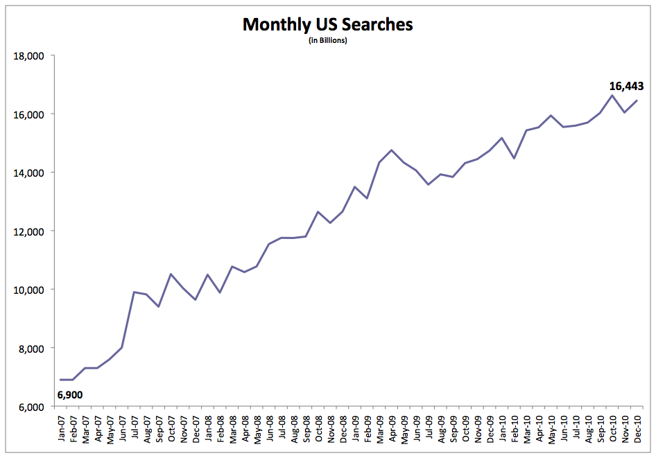 US Search Volume 2007 to 2011
