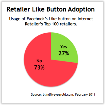Adoption Rate of Facebook Like Button by Retailers