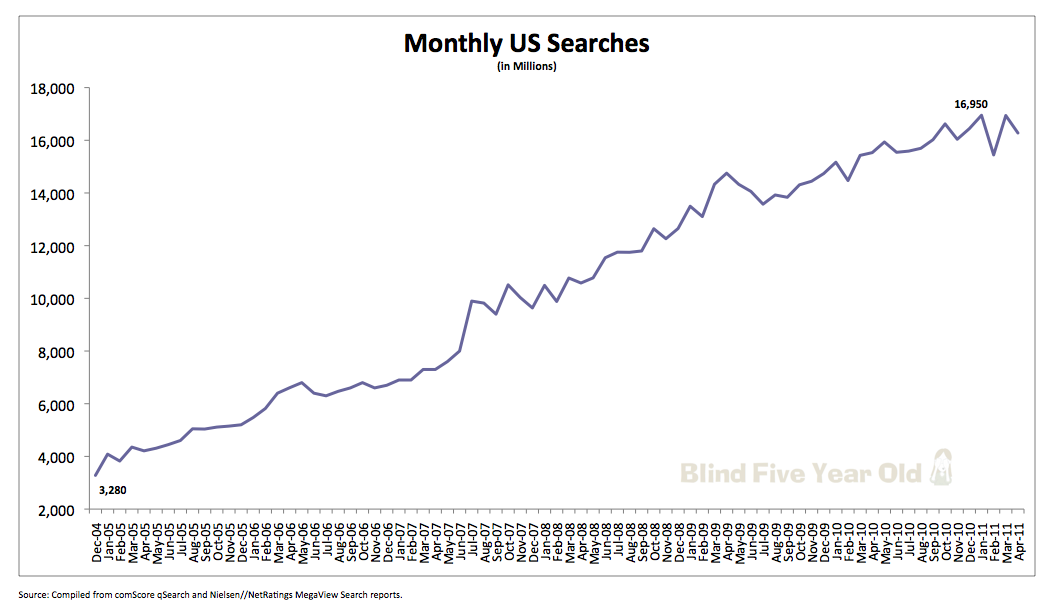Search Volume Trends 2004 to 2011
