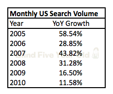 YoY Search Volume Growth