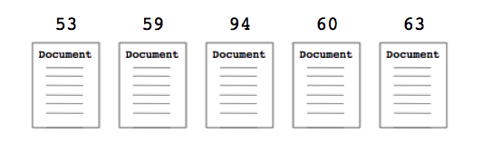 panda document scores