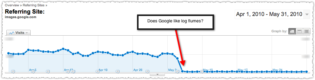 images.google.com traffic drop