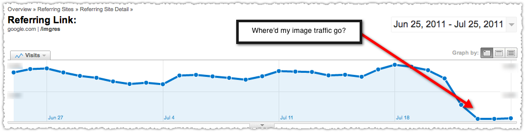 Where'd My Image Traffic Go?