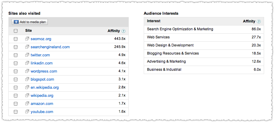 Google Ad Planner Sites Visited and Audience Interests