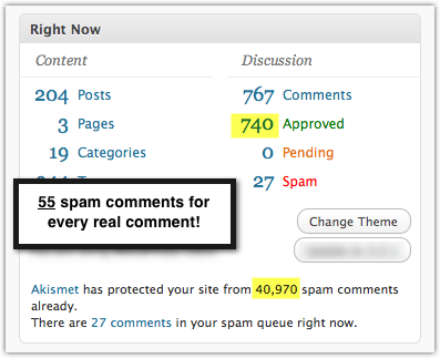 ratio of comment spam to real comments
