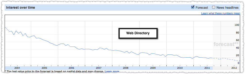 Search Trend for Web Directory Searches