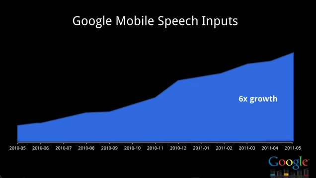 Voice Search Growth Graph