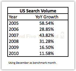 Search Volume Yearly Growth Chart