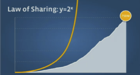 Facebook Law of Sharing Graph