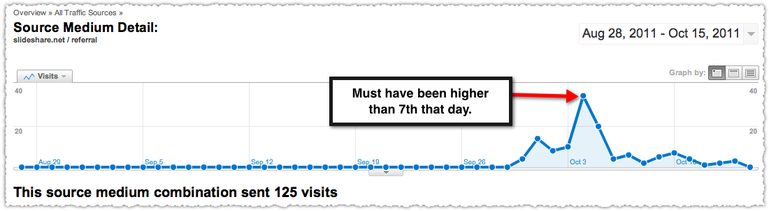 Traffic from SlideShare What is Bounce Rate Presentation