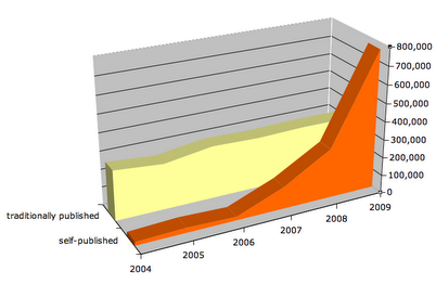 Book Publishing Statistics Graph
