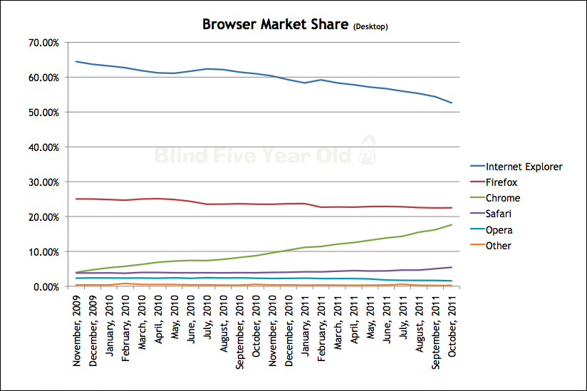 Browser Market Share 2011