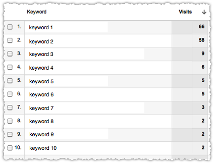 Google Analytics Not Provided Keyword Drill Down