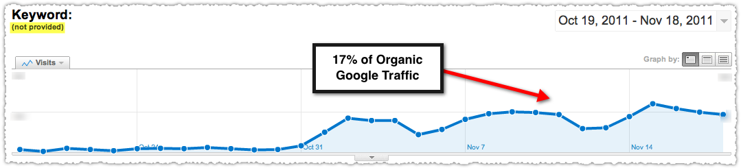 Not Provided Keyword Google Analytics Graph