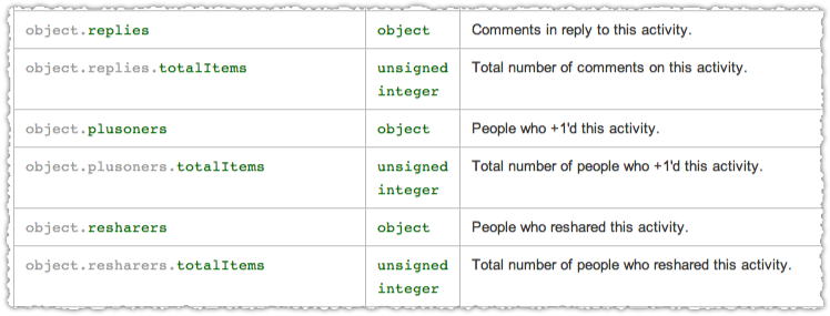 Google+ Activity API