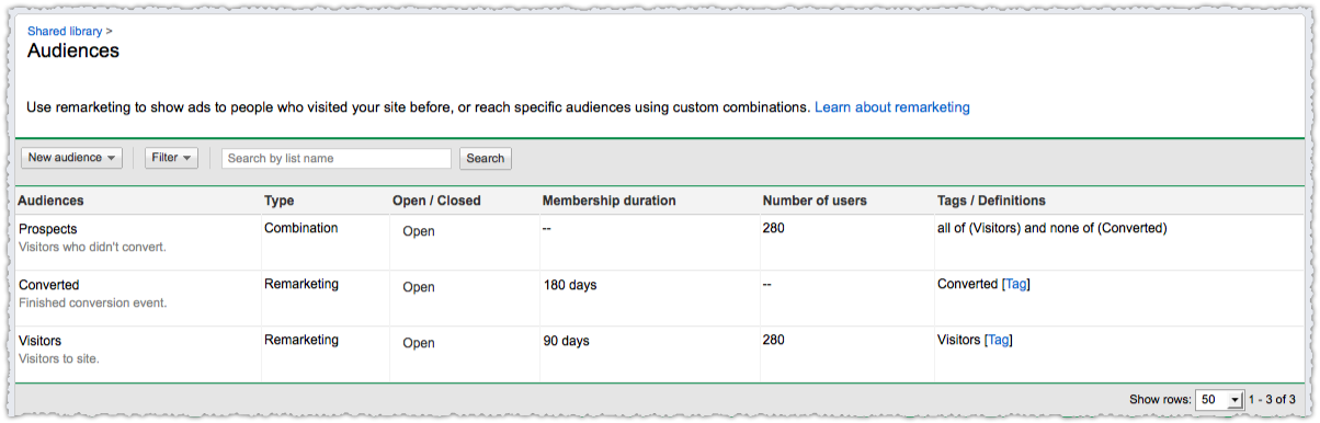 Google Remarketing Audiences Lists