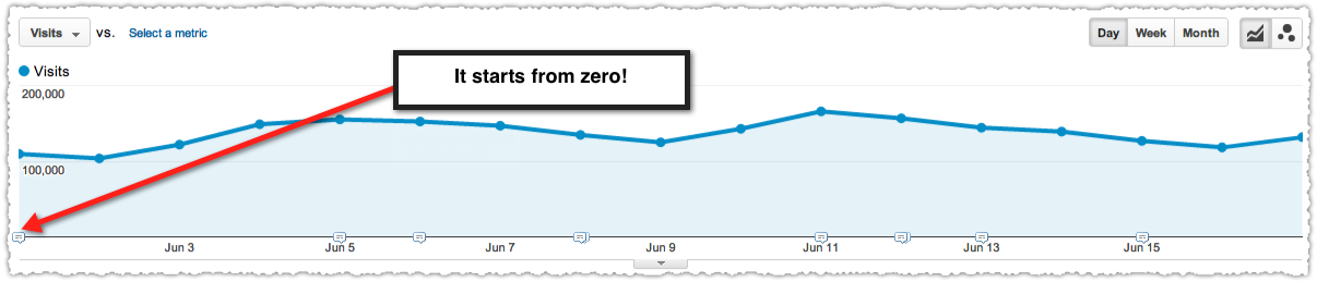 Google Analytics Graph with an Absolute Y Axis
