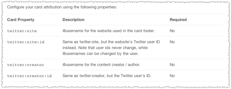 Twitter Card Attribution