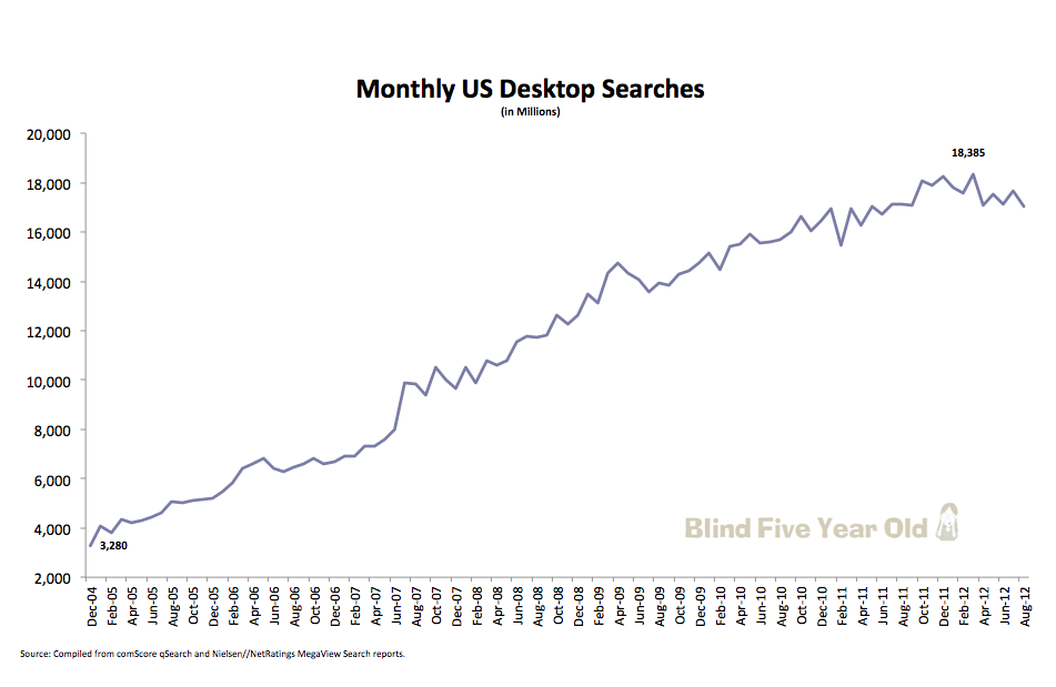 Monthly US Desktop Search Volume