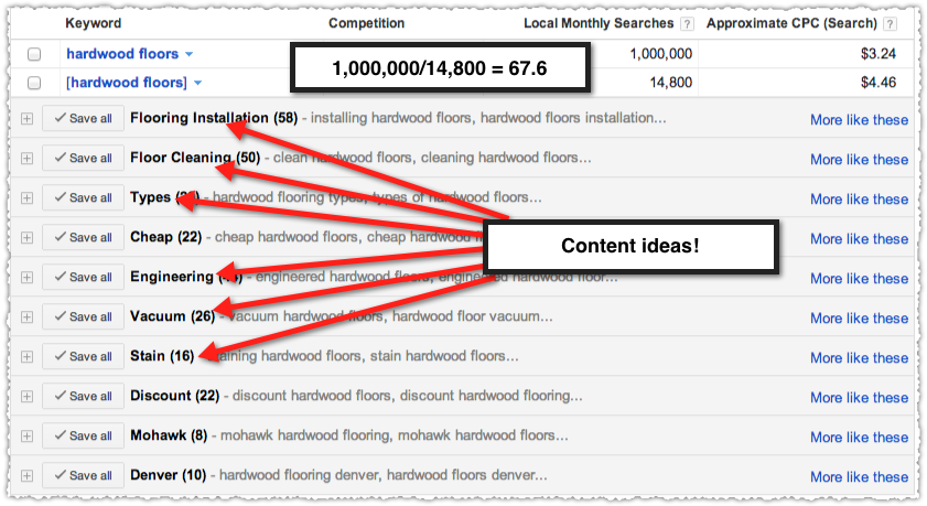 Hardwood Floors Keyword Match Ratio and Content Ideas