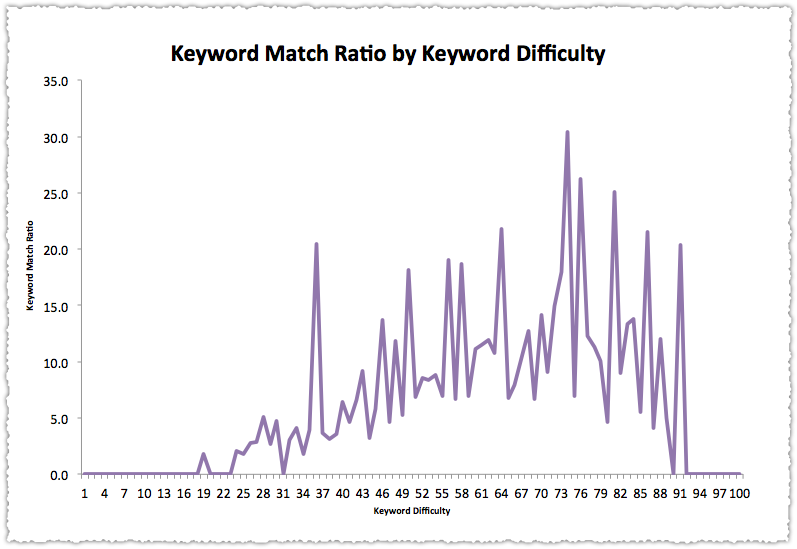 Keyword Match Ratio by Keyword Difficulty Graph