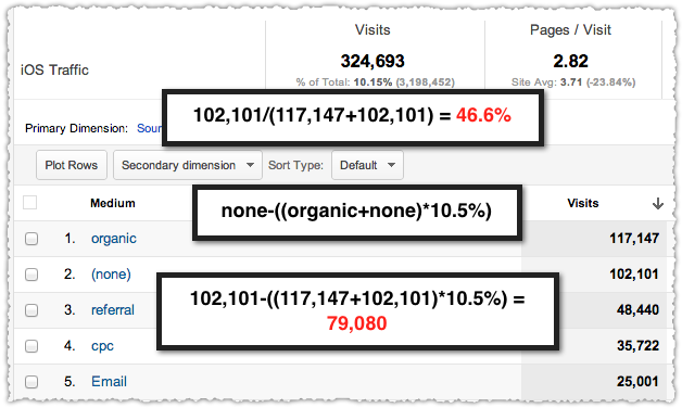 November Direct and Search Traffic for iOS
