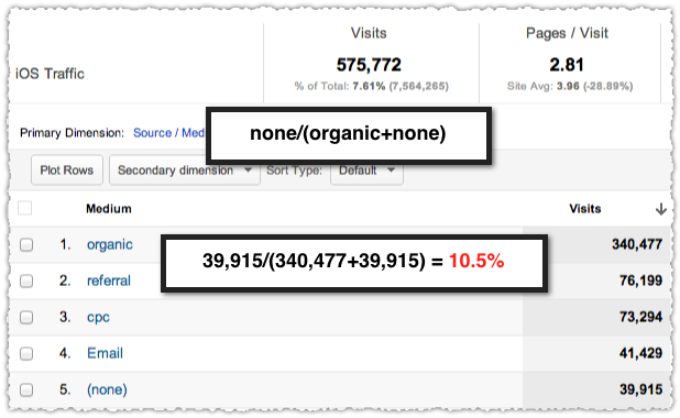 Three Month iOS Direct Search Ratio