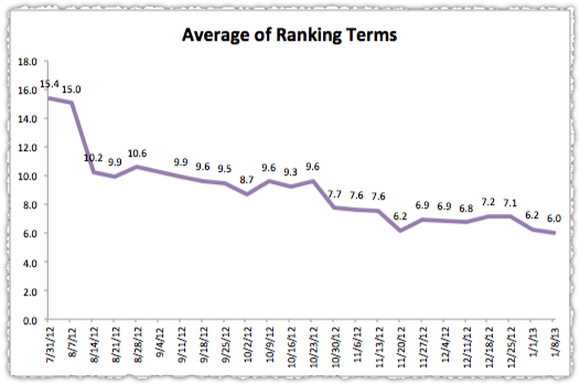 Average of Ranking Terms Graph