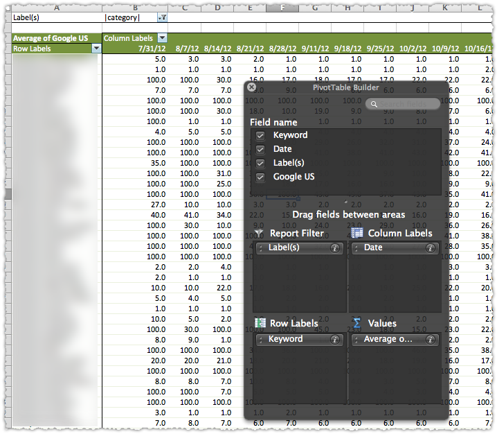 Keyword Rank Index Pivot Table