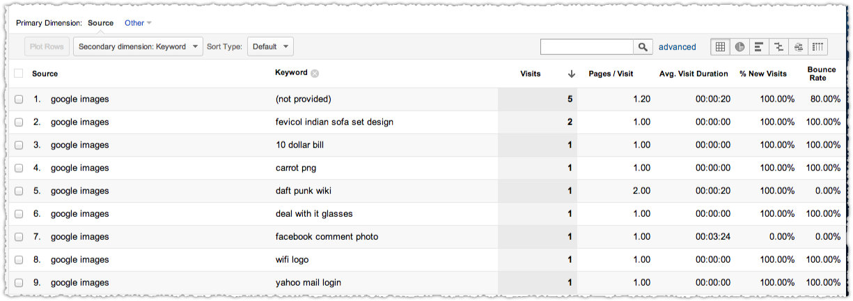 Google Analytics Google Images Keyword Report