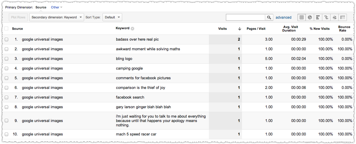 Google Analytics Universal Images Keyword Report
