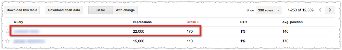 Google Webmaster Tools Clicks