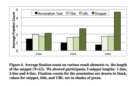 Social Annotations and Snippet Length Chart
