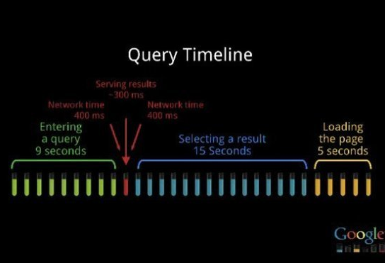 Google Query Timeline