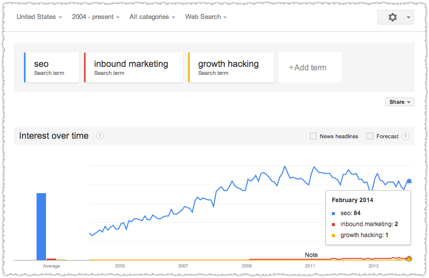 Google Trends for SEO, Inbound Marketing and Growth Hacking