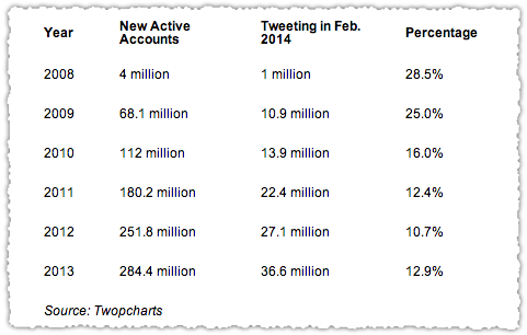 Twopcharts Twitter Activity by Year