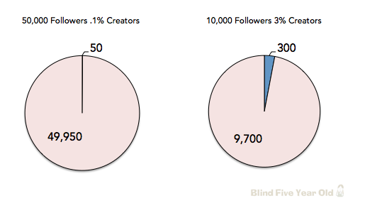 Creator Mix of Followers Matters
