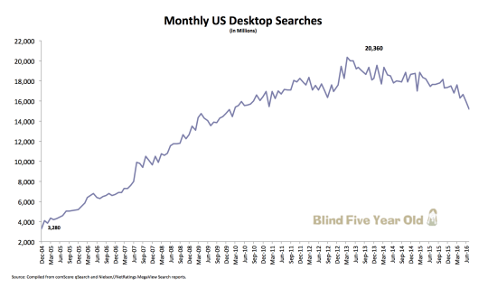 US Desktop Search Query Trend